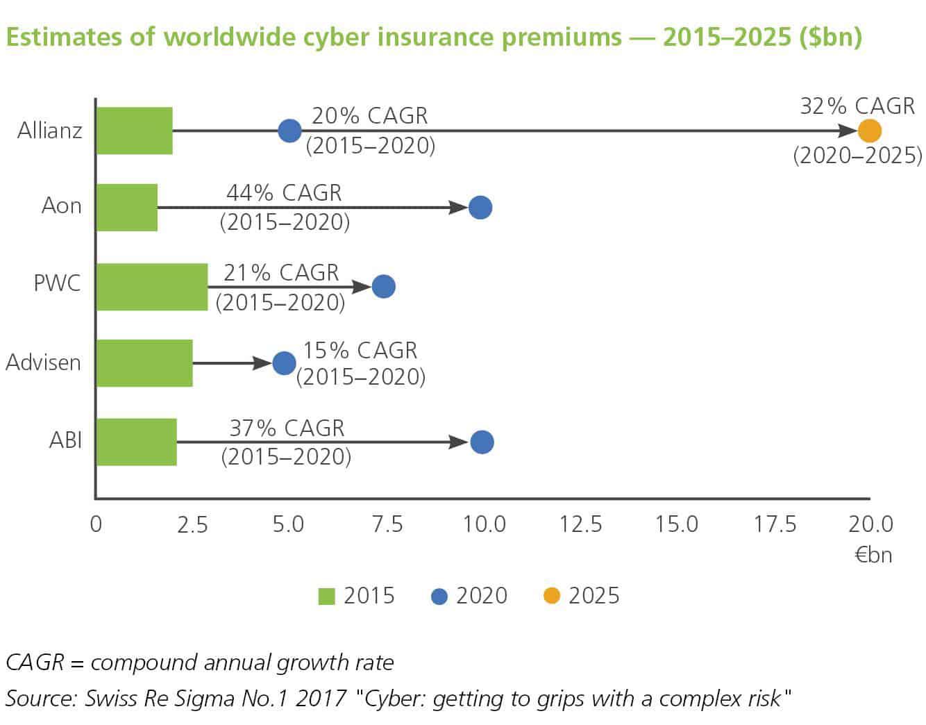 Swiss Re Cyber insurance premiums estimates